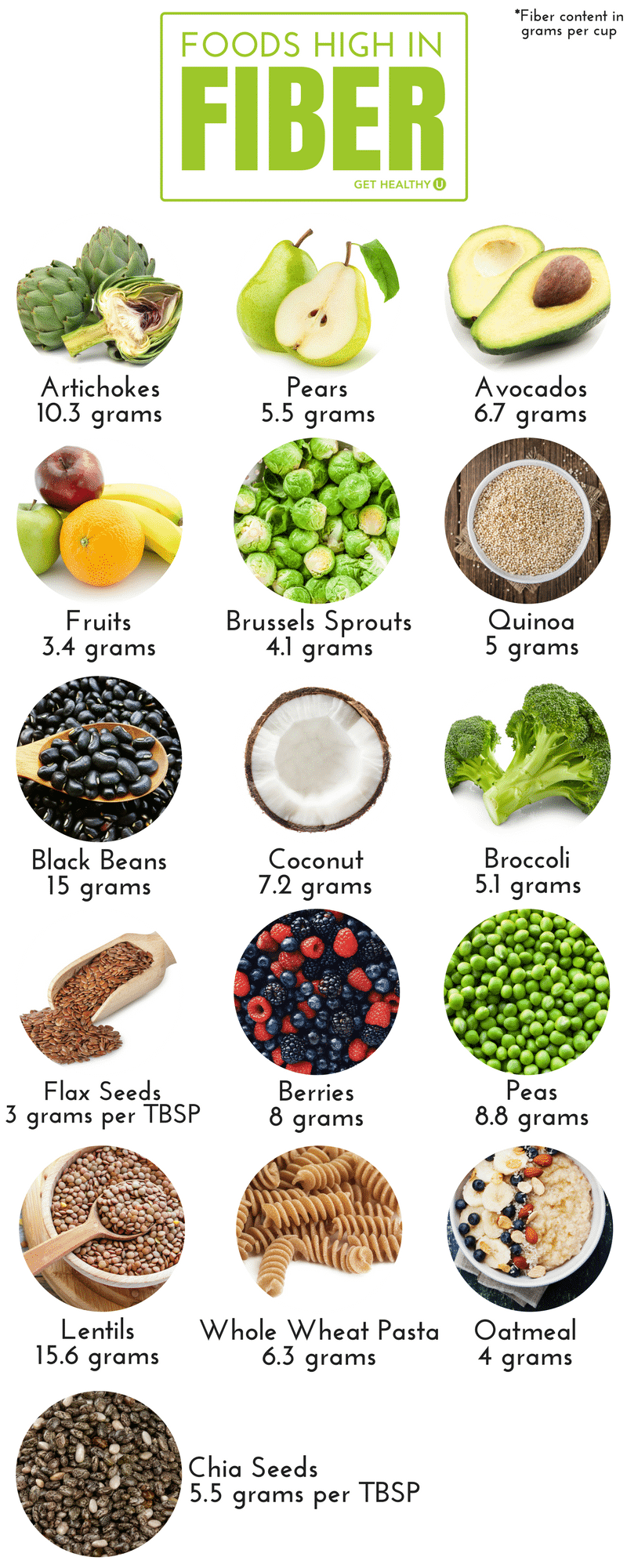 Check out this graphic that depicts foods that are high in fiber that will benefit your diet!