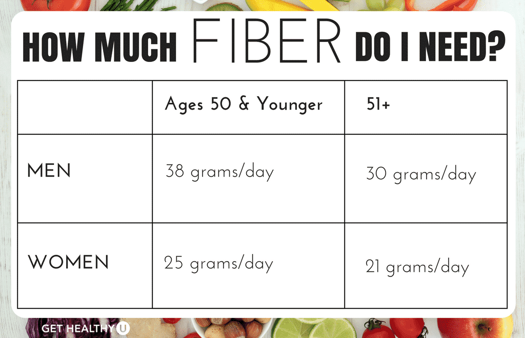 This graphic depicts how much fiber men and women are advised to eat each day!